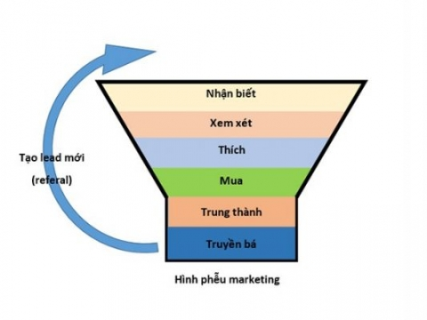 Mô hình phễu marketing